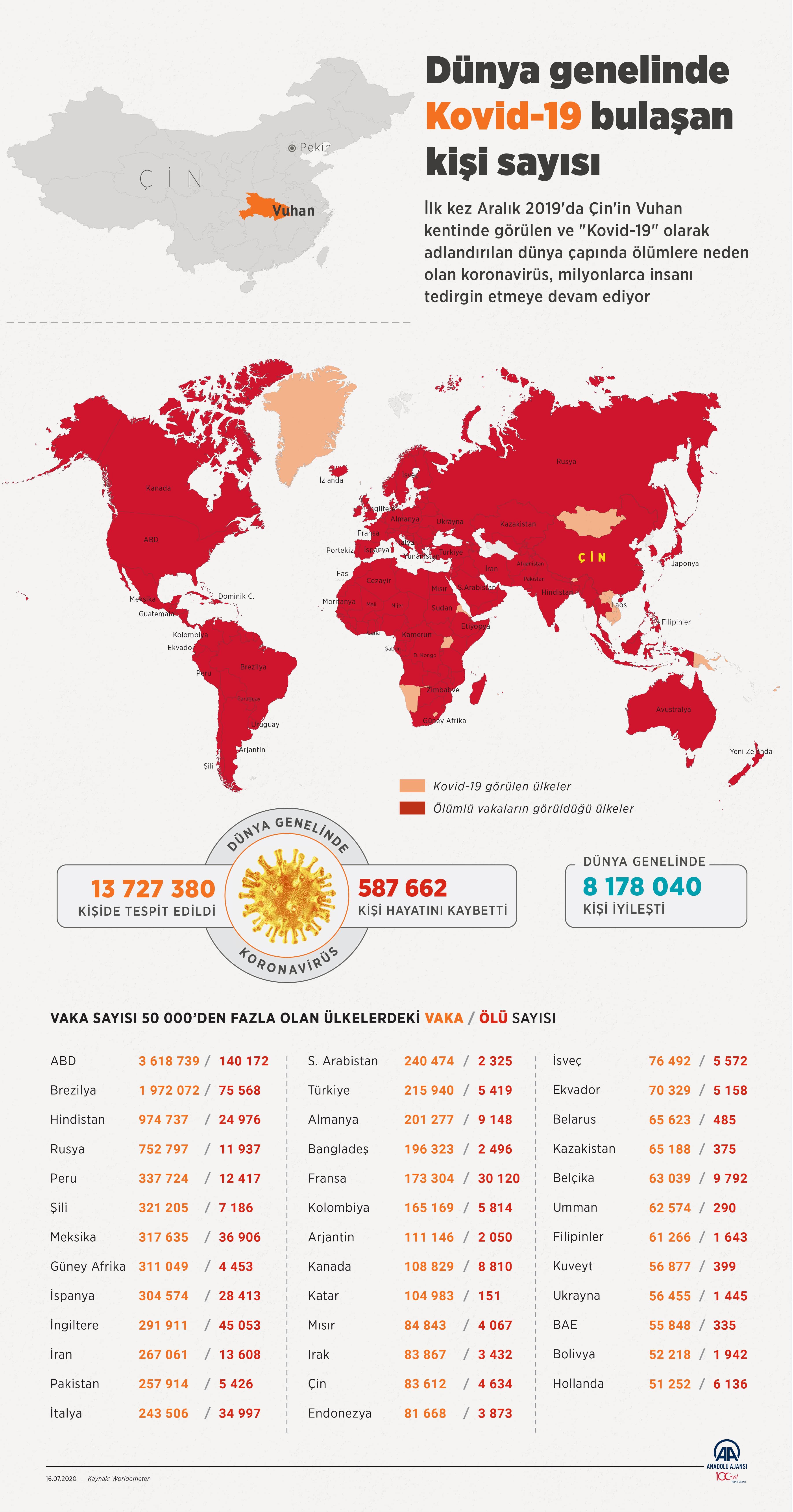 16 Temmuz corona virüs tablosu Vaka sayısı kaç oldu bugün? Bakan Koca açıkladı