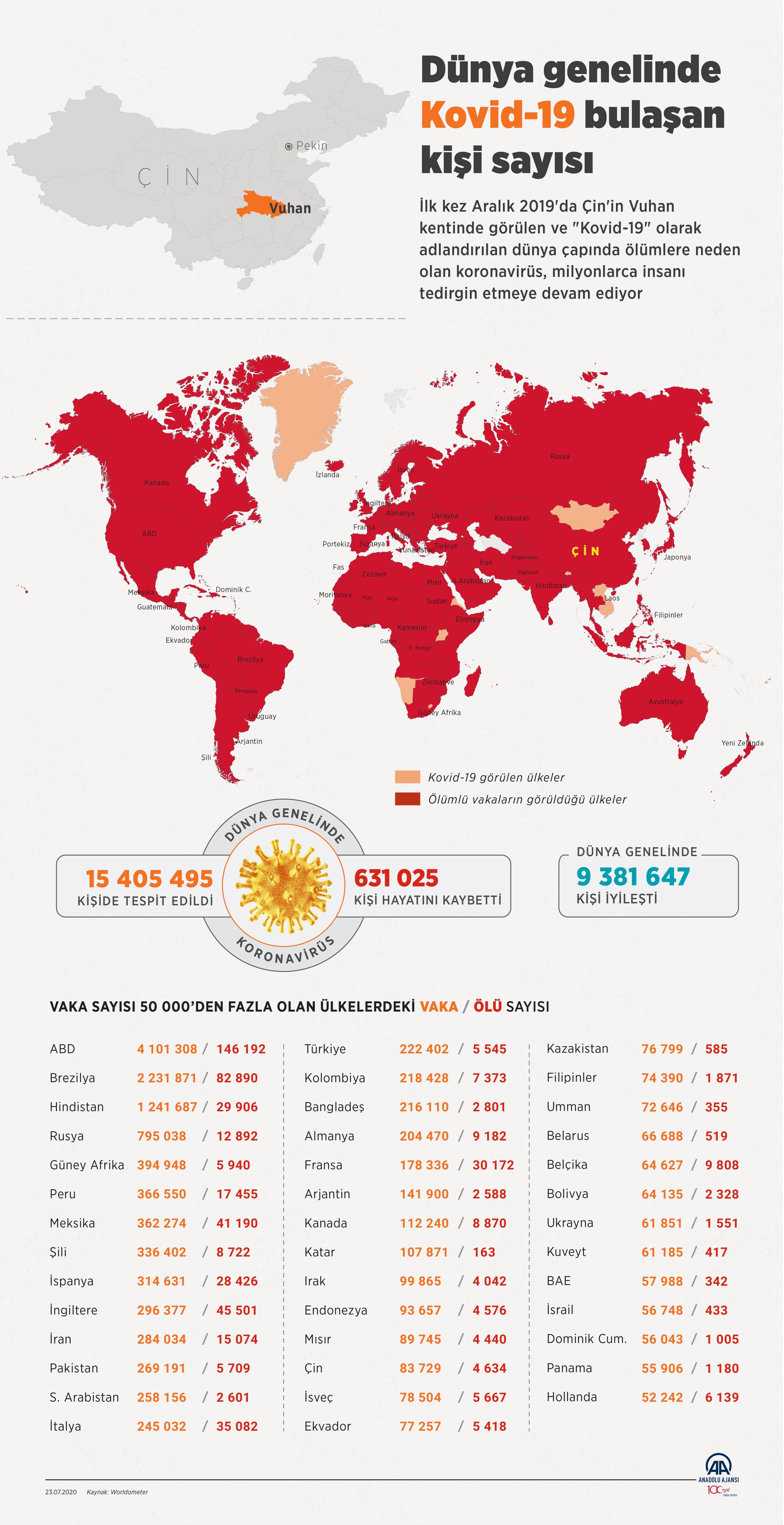 23 Temmuz corona virüs tablosu|Vaka sayısı kaç oldu bugün? Bakan Koca açıkladı