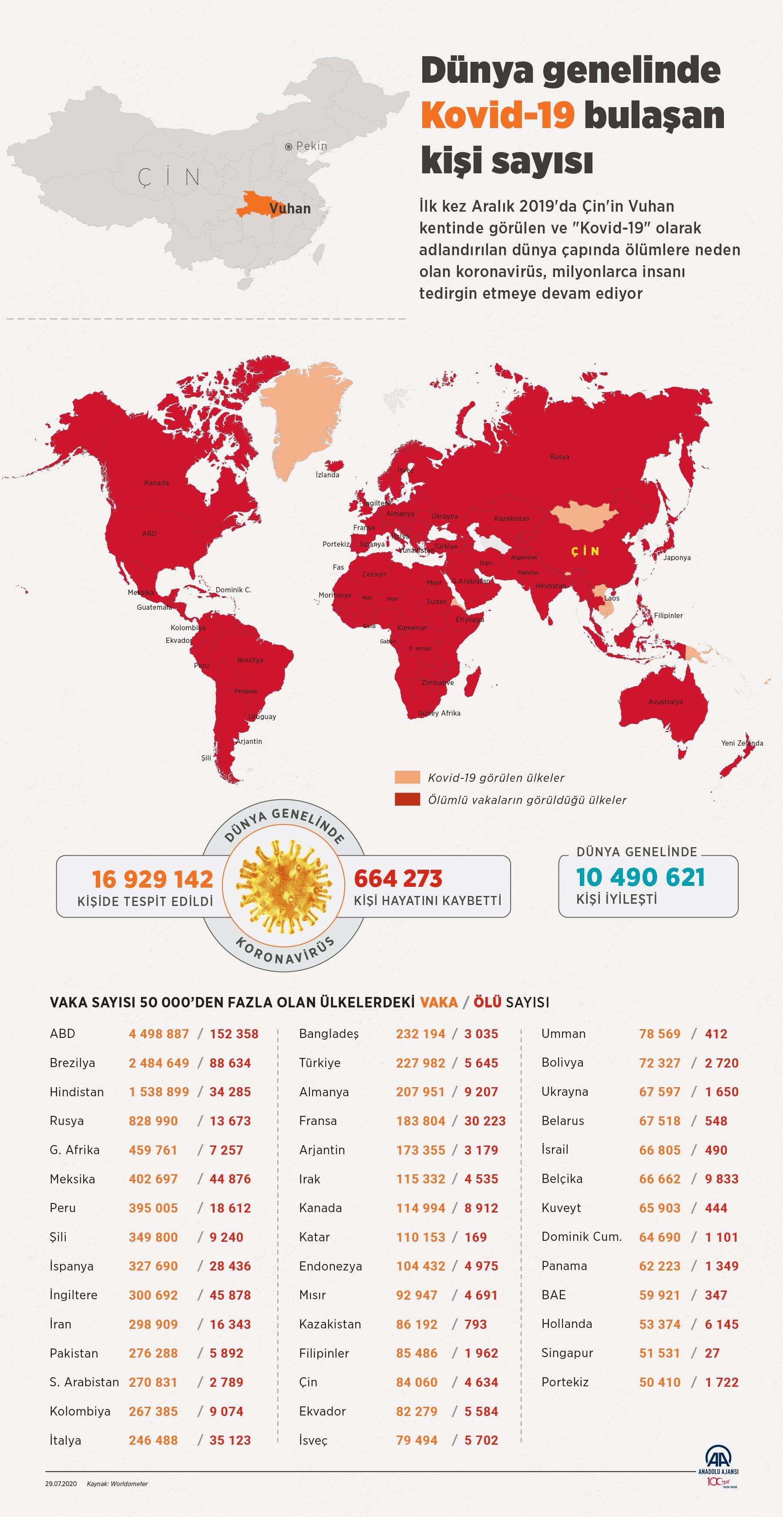 29 Temmuz corona virüs tablosu|Vaka sayısı kaç oldu bugün?
