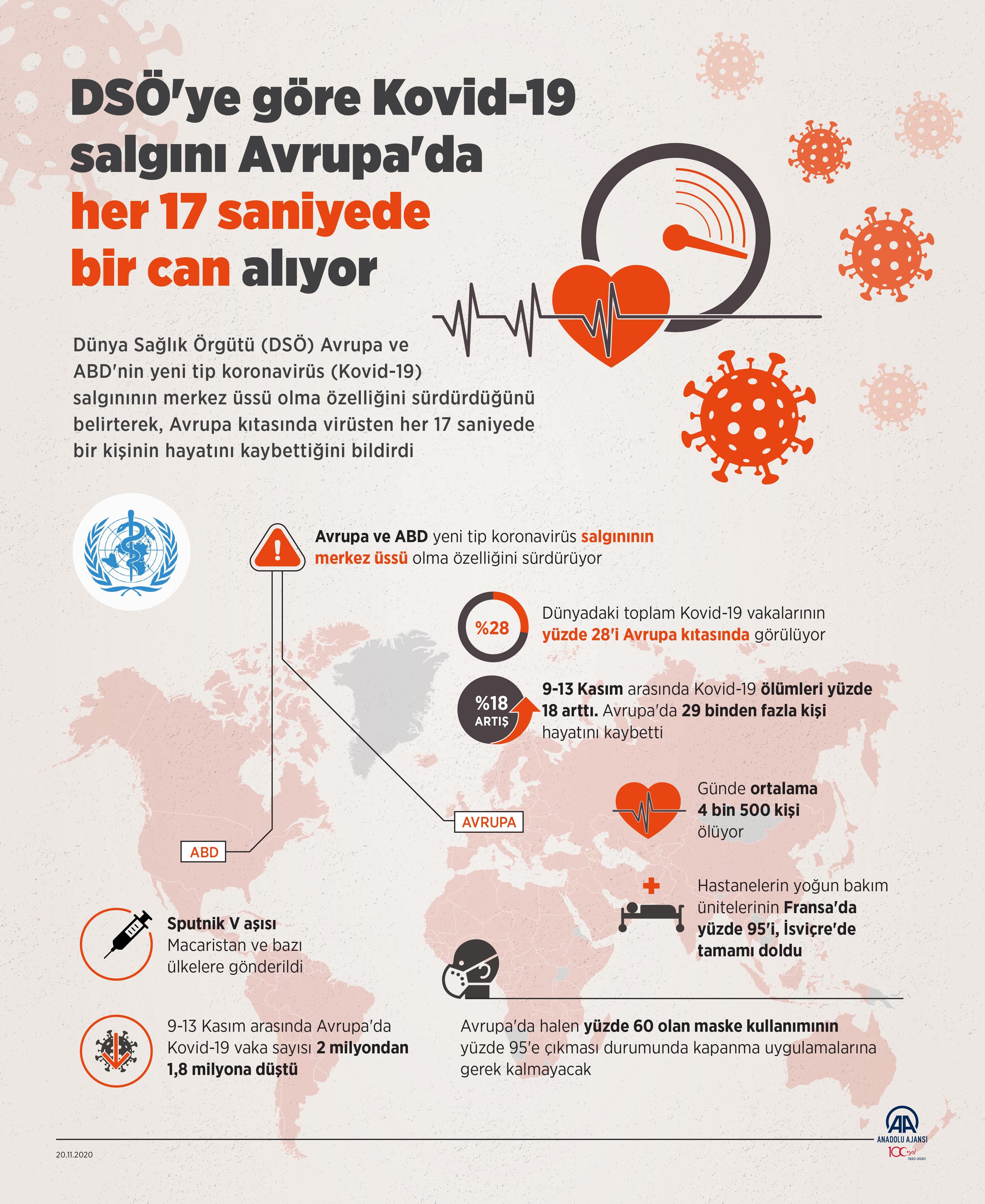 Son dakika haberi: 20 Kasım Cuma Türkiye Günlük Koronavirüs Tablosu |Koronavirüs vaka sayısı, hasta sayısı kaç oldu?