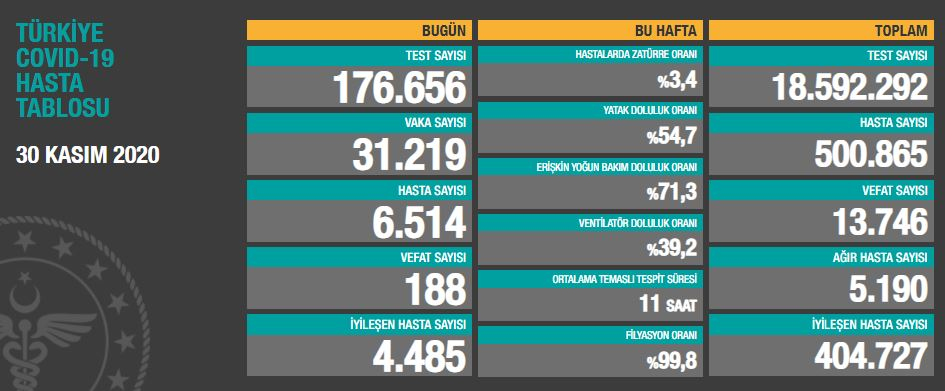 30 Kasım Pazartesi Türkiye Günlük Koronavirüs Tablosu | Koronavirüs vaka sayısı, hasta sayısı kaç oldu ?