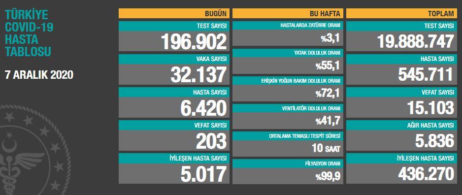 7 Aralık PazartesiTürkiye Günlük Koronavirüs Tablosu | Koronavirüs vaka sayısı, hasta sayısı kaç oldu ?
