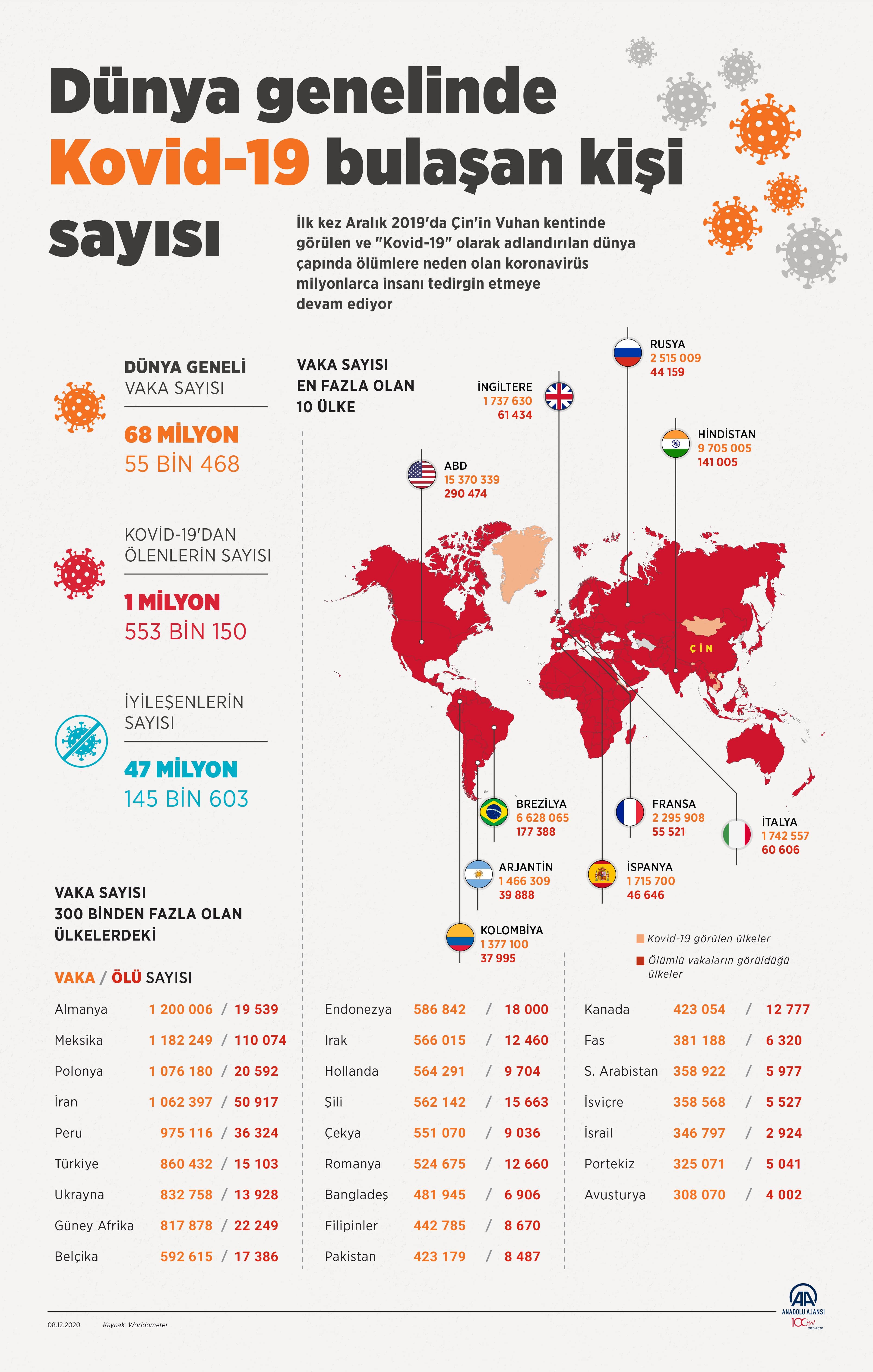 8 Aralık Salı Türkiye Günlük Koronavirüs Tablosu | Koronavirüs vaka sayısı, hasta sayısı kaç oldu ?
