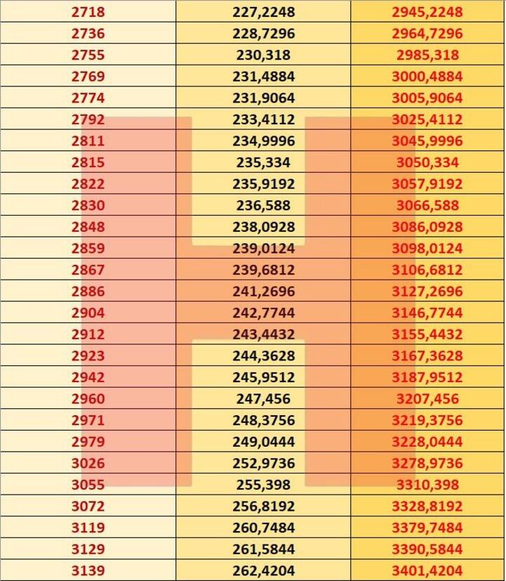 Emekli zam farkları ne zaman yatacak? | Emekli zammı ne zaman ödenecek 2021?