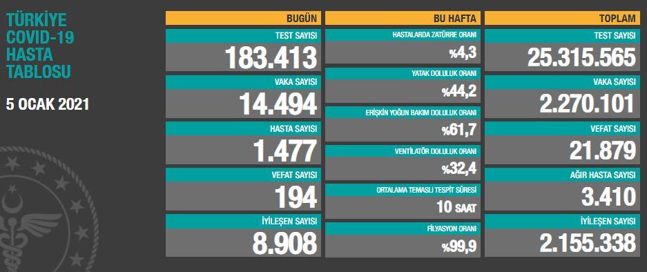 5 Ocak SalıTürkiye Günlük Koronavirüs Tablosu | Türkiye günlük vaka sayısı kaç oldu?