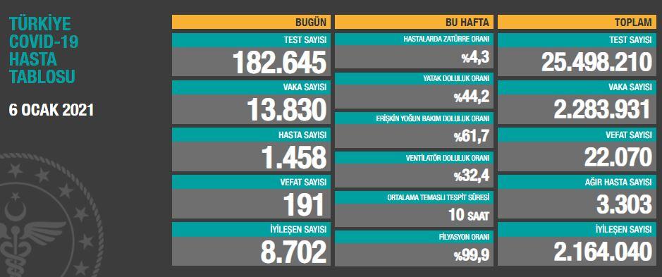 6 Ocak ÇarşambaTürkiye Günlük Koronavirüs Tablosu | Türkiye günlük vaka sayısı kaç oldu?