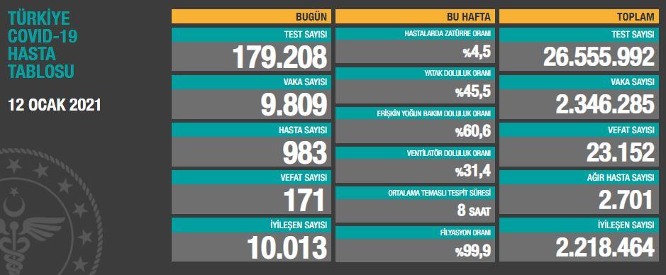 12 Ocak Salı Türkiye Günlük Koronavirüs Tablosu   Türkiye günlük vaka sayısı kaç oldu?