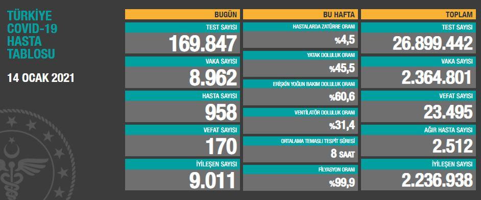 14 Ocak Perşembe Türkiye Günlük Koronavirüs Tablosu | Türkiye günlük vaka sayısı kaç oldu?