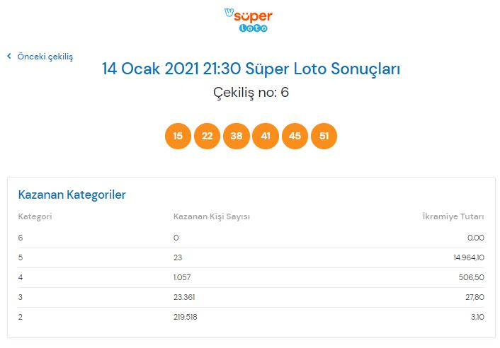 Süper Loto çekiliş sonucu sorgulama 14 Ocak 2021 Perşembe