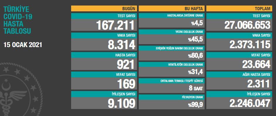 15 Ocak Cuma Türkiye Günlük Koronavirüs Tablosu | Türkiye günlük vaka sayısı kaç oldu?