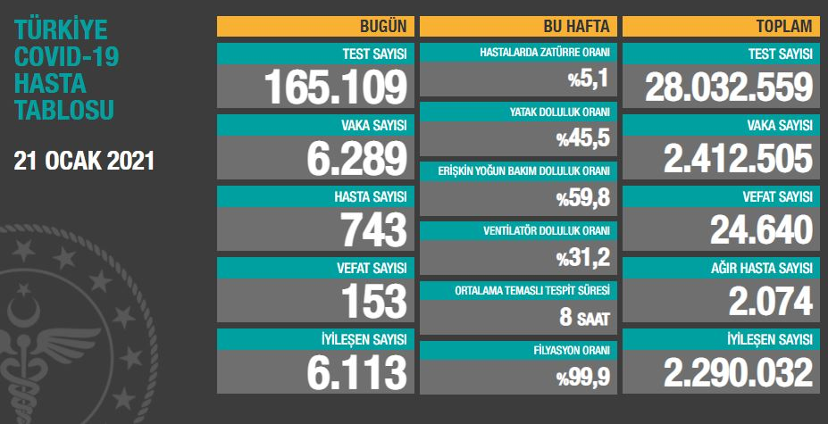 21 Ocak Perşembe Türkiye Günlük Koronavirüs Tablosu | Bugünkü korona tablosu| Vaka ve ölüm sayısı kaç oldu?