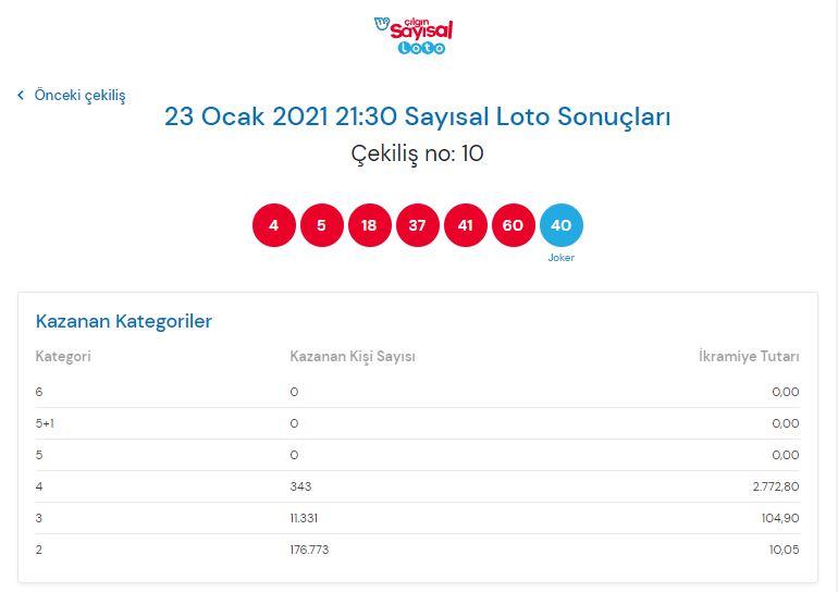 Çılgın sayısal Loto sonuçları 23Ocak2021 Cumartesi |Sonuç sorgulama ekranı