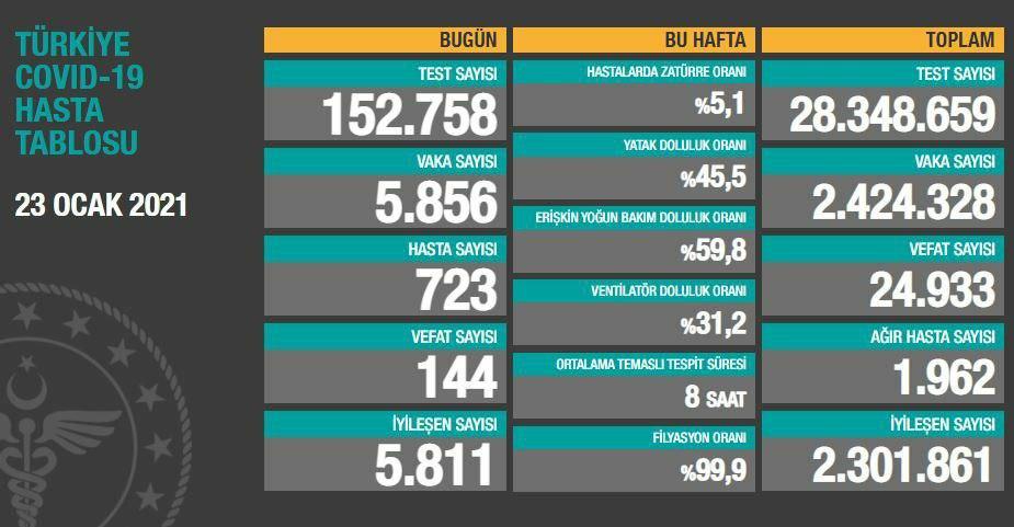 23 Ocak Cumartesi Türkiye Günlük Koronavirüs Tablosu | Bugünkü korona tablosu| Vaka ve ölüm sayısı kaç oldu?