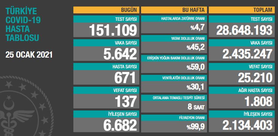 25 Ocak Pazartesi Türkiye Günlük Koronavirüs Tablosu   Bugünkü korona tablosu  Vaka ve ölüm sayısı kaç oldu?