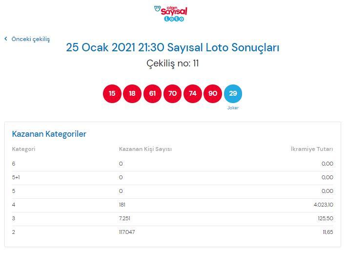 Çılgın sayısal loto sonuçları 25Ocak2021 Pazartesi |Sonuç sorgulama ekranı