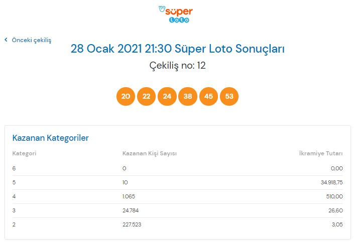 Süper Loto çekiliş sonucu sorgulama 28 Ocak 2021 Perşembe