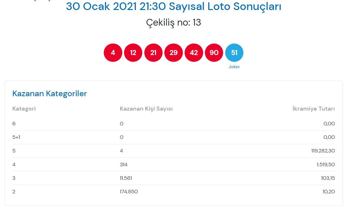 Çılgın sayısal loto sonuçları 30Ocak2021 Cumartesi  Sonuç sorgulama ekranı