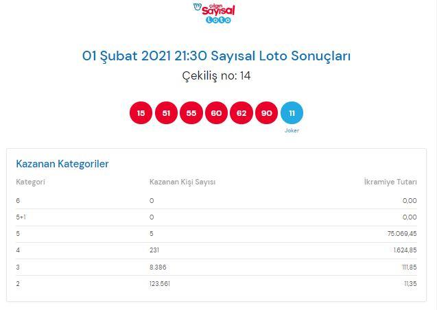 Çılgın sayısal loto sonuçları 1 Şubat 2021 Pazartesi | Sonuç sorgulama ekranı