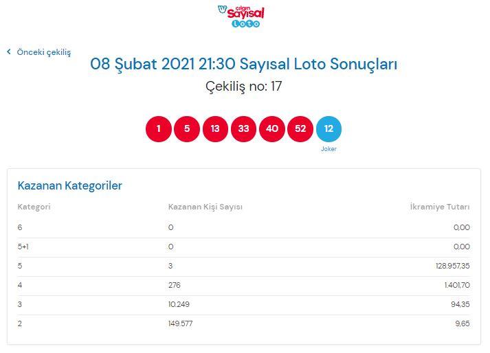 Çılgın sayısal loto sonuçları 8 Şubat 2021 Pazartesi | Sonuç sorgulama ekranı