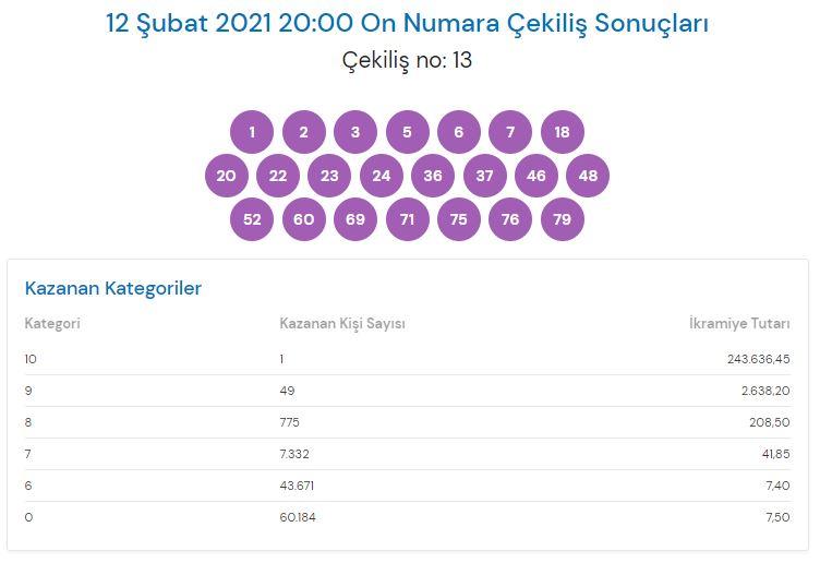 On Numara çekiliş sonuçları 12 Şubat 2021 (MPİ)