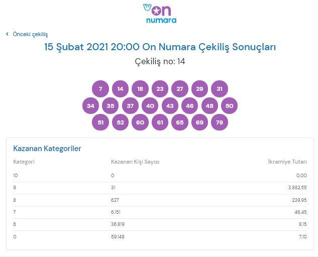 On Numara çekiliş sonuçları 15 Şubat 2021 (MPİ)