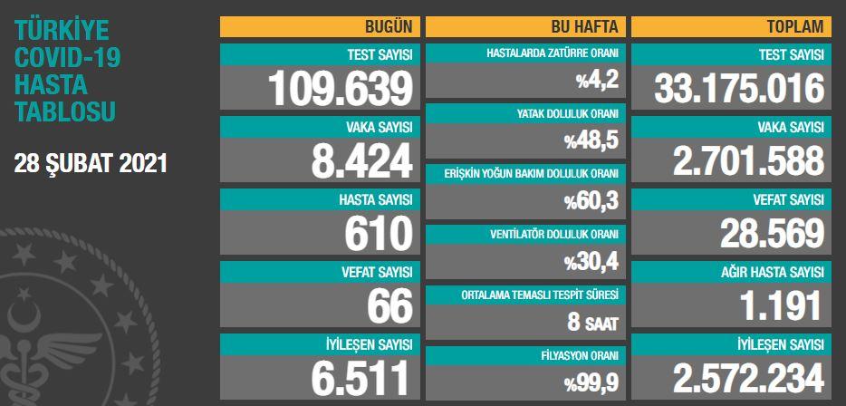 28 Şubat Pazar Türkiye Günlük Koronavirüs Tablosu | Bugünkü korona tablosu| Vaka ve ölüm sayısı kaç oldu?
