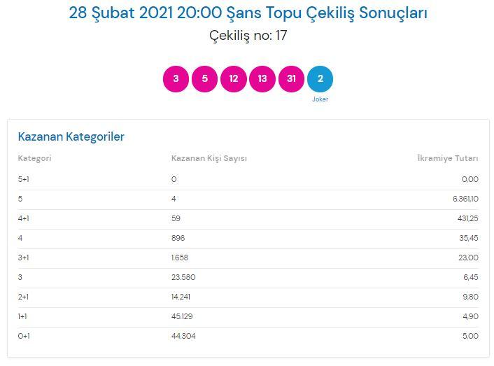 Şans Topu çekiliş sonuçları 28 Şubat 2021 | Milli Piyango İdaresi
