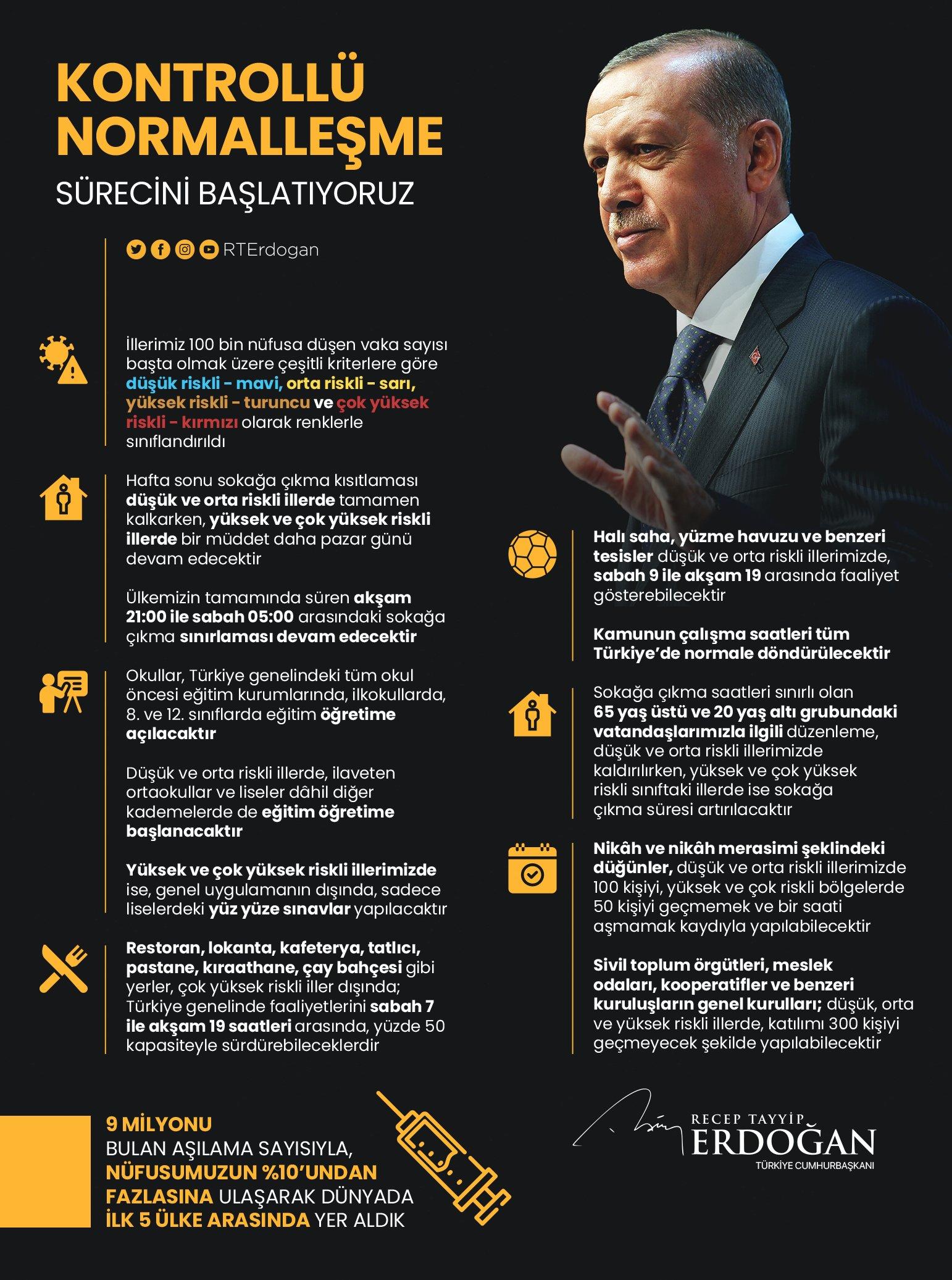 Sokağa çıkma kısıtlaması hangi illerde kalkacak? Cumhurbaşkanı Erdoğan açıkladı