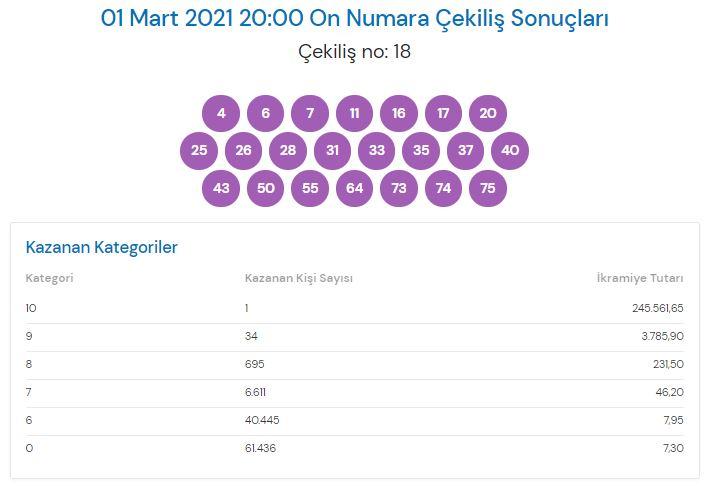 On Numara çekiliş sonuçları 1 Mart 2021 (MPİ)
