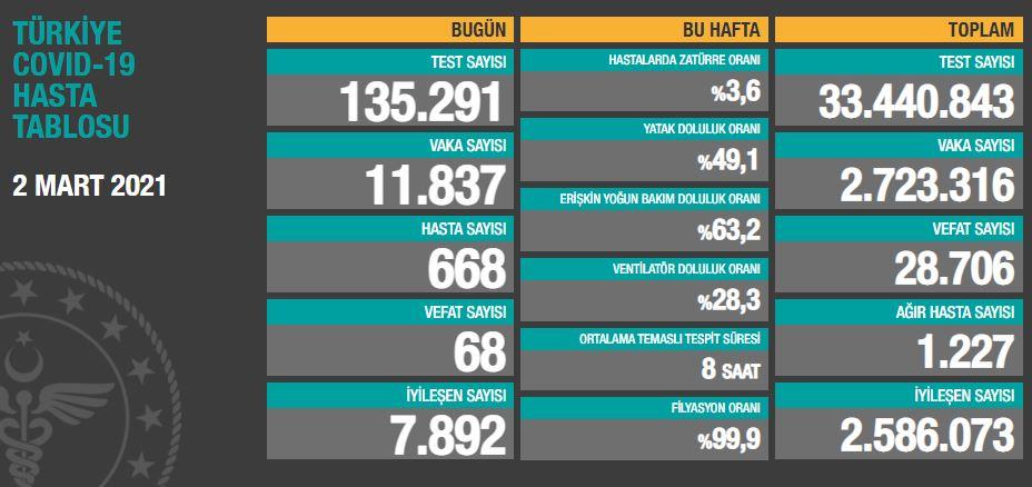 2 Mart Salı Türkiye Günlük Koronavirüs Tablosu | Bugünkü korona tablosu| Vaka ve ölüm sayısı kaç oldu?