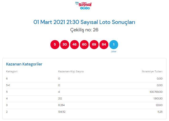 Çılgın sayısal loto sonuçları 1 Mart 2021 Pazartesi | Sonuç sorgulama ekranı