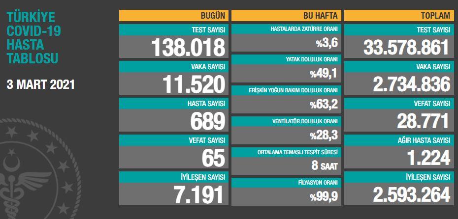 3 Mart Çarşamba Türkiye Günlük Koronavirüs Tablosu | Bugünkü korona tablosu| Vaka ve ölüm sayısı kaç oldu?