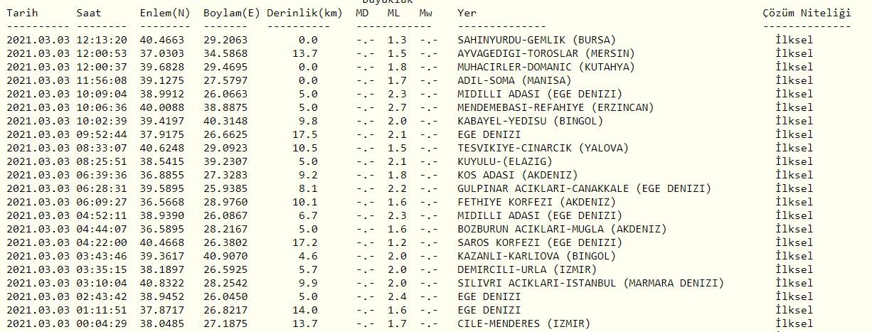 Yunanistan'da deprem mi oldu? | Yunanistan deprem son dakika | Kandilli ve AFAD son dakika depremler listesi 3 Mart 2021