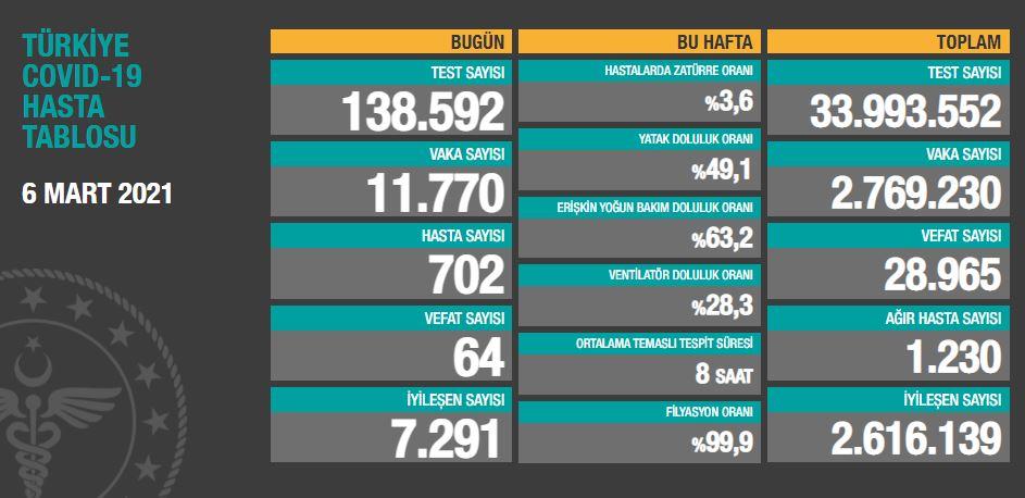 6 Mart Cumartesi Türkiye Günlük Koronavirüs Tablosu | Bugünkü korona tablosu| Vaka ve ölüm sayısı kaç oldu?