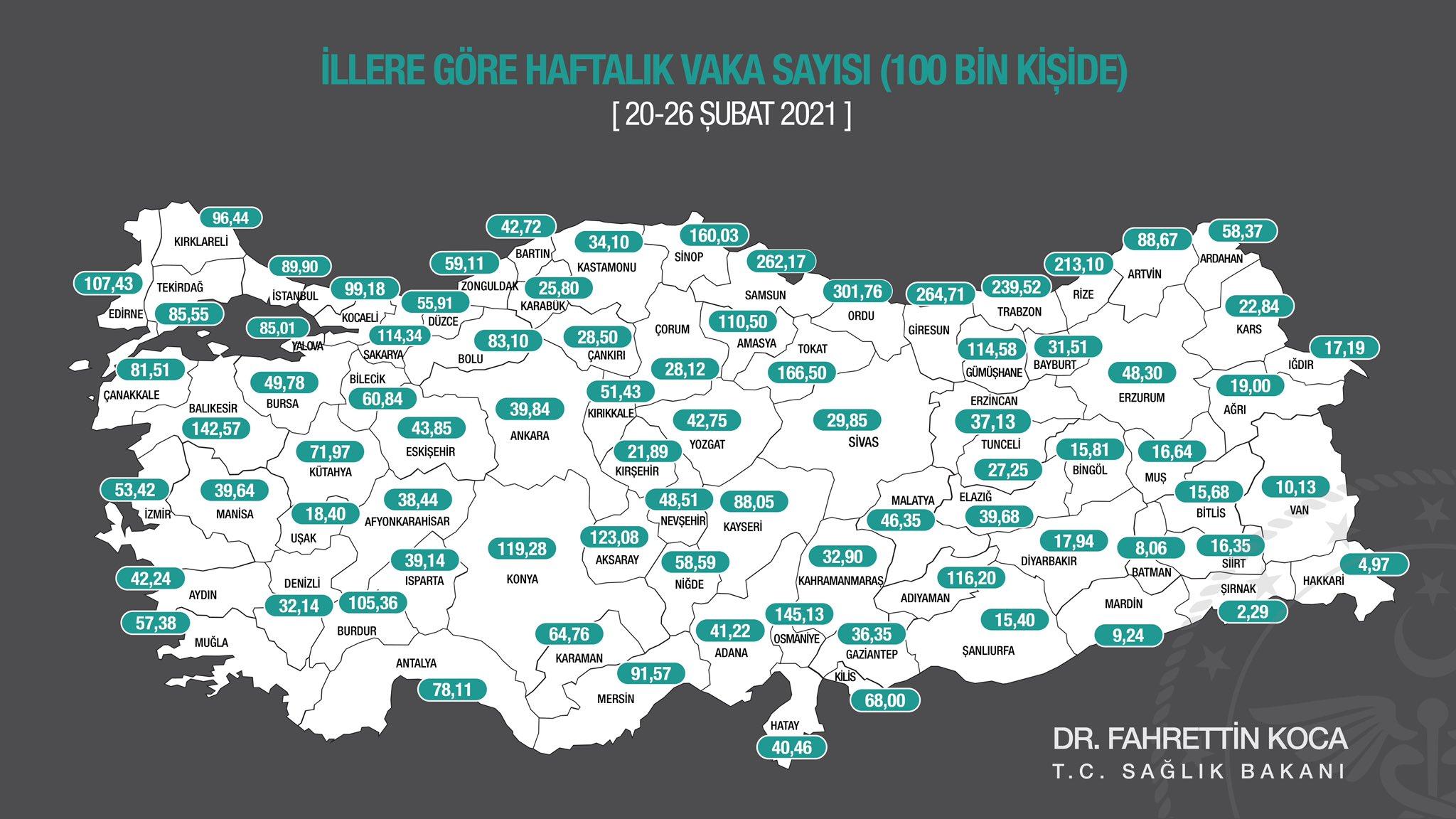 Son dakika |Sağlık Bakanı Fahrettin Koca illere göre haftalık vaka sayısını açıkladı