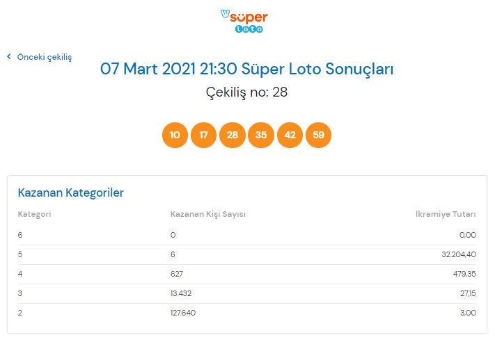 Süper Loto çekiliş sonucu sorgulama 7 Mart 2021 Pazar