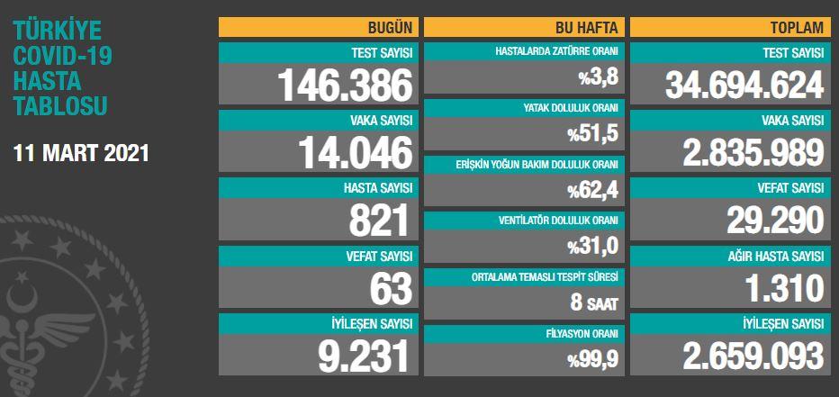 11 Mart Perşembe Türkiye Günlük Koronavirüs Tablosu | Bugünkü korona tablosu| Vaka ve ölüm sayısı kaç oldu?