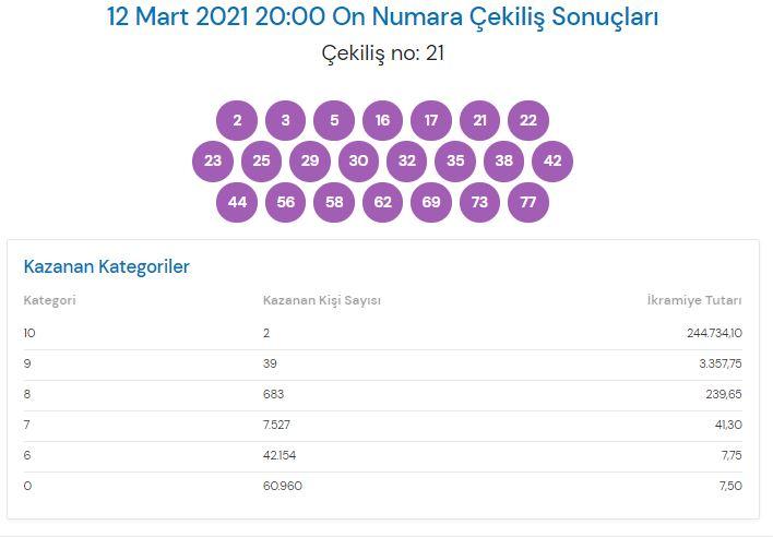 On Numara çekiliş sonuçları 12 Mart 2021 (MPİ)