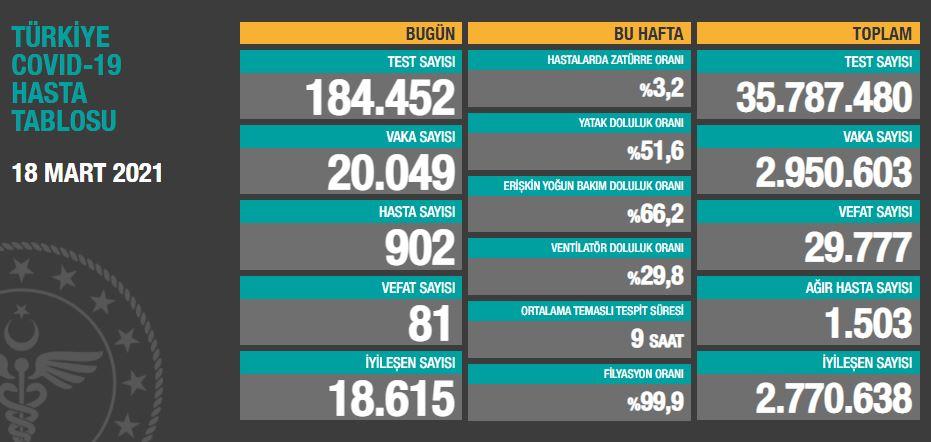 18 Mart Perşembe Türkiye Günlük Koronavirüs Tablosu | Bugünkü korona tablosu| Vaka ve ölüm sayısı kaç oldu?