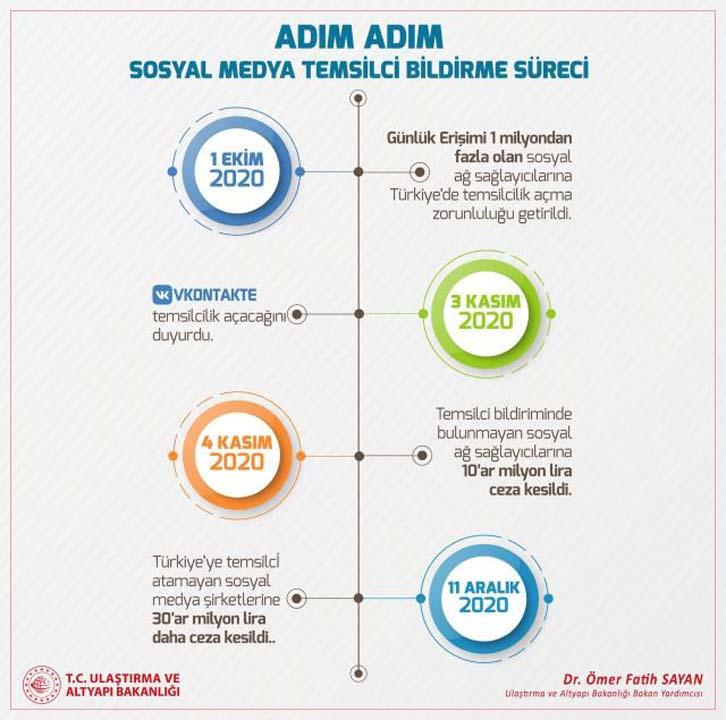 Sosyal medya devi Twitter, Türkiye'ye temsilci atayacak