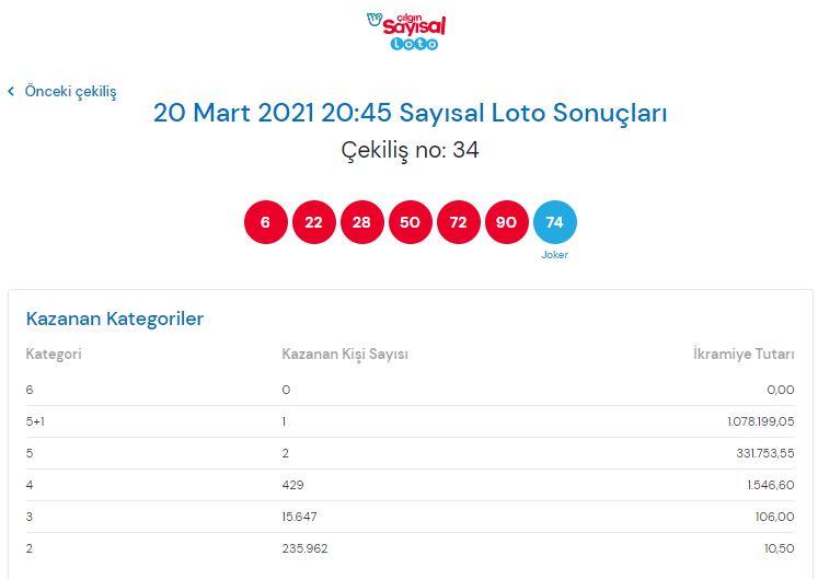 Çılgın sayısal loto sonuçları 20 Mart 2021 Cumartesi | Sonuç sorgulama ekranı