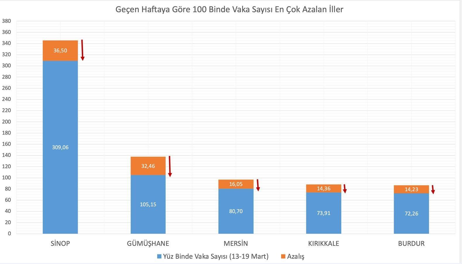 Bakan Koca açıkladı: 100 binde en çok vaka artışı görülen iller...