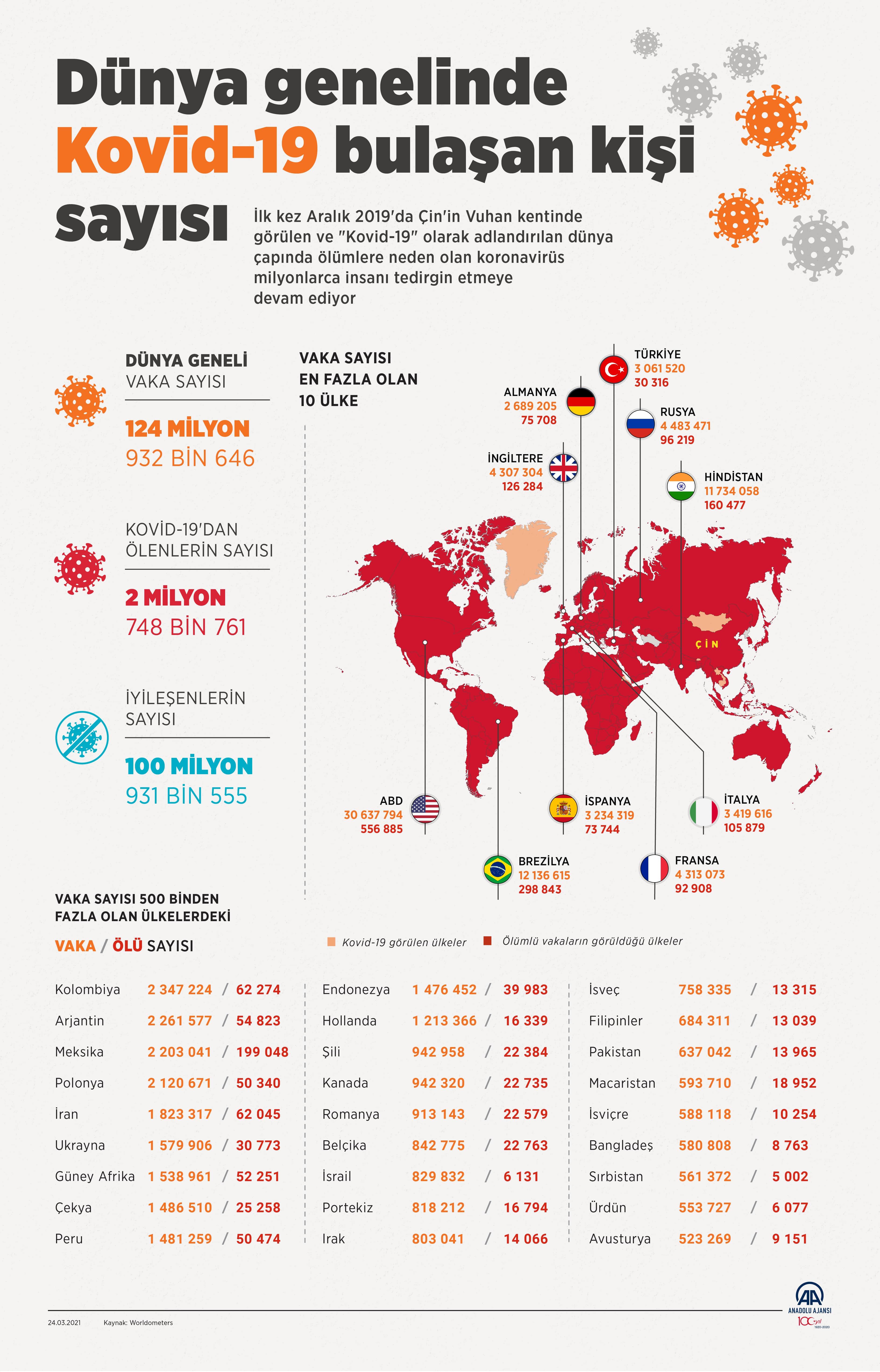 24 Mart 2021 Çarşamba Türkiye Günlük Koronavirüs Tablosu | Bugünkü korona tablosu| Vaka ve ölüm sayısı kaç oldu?