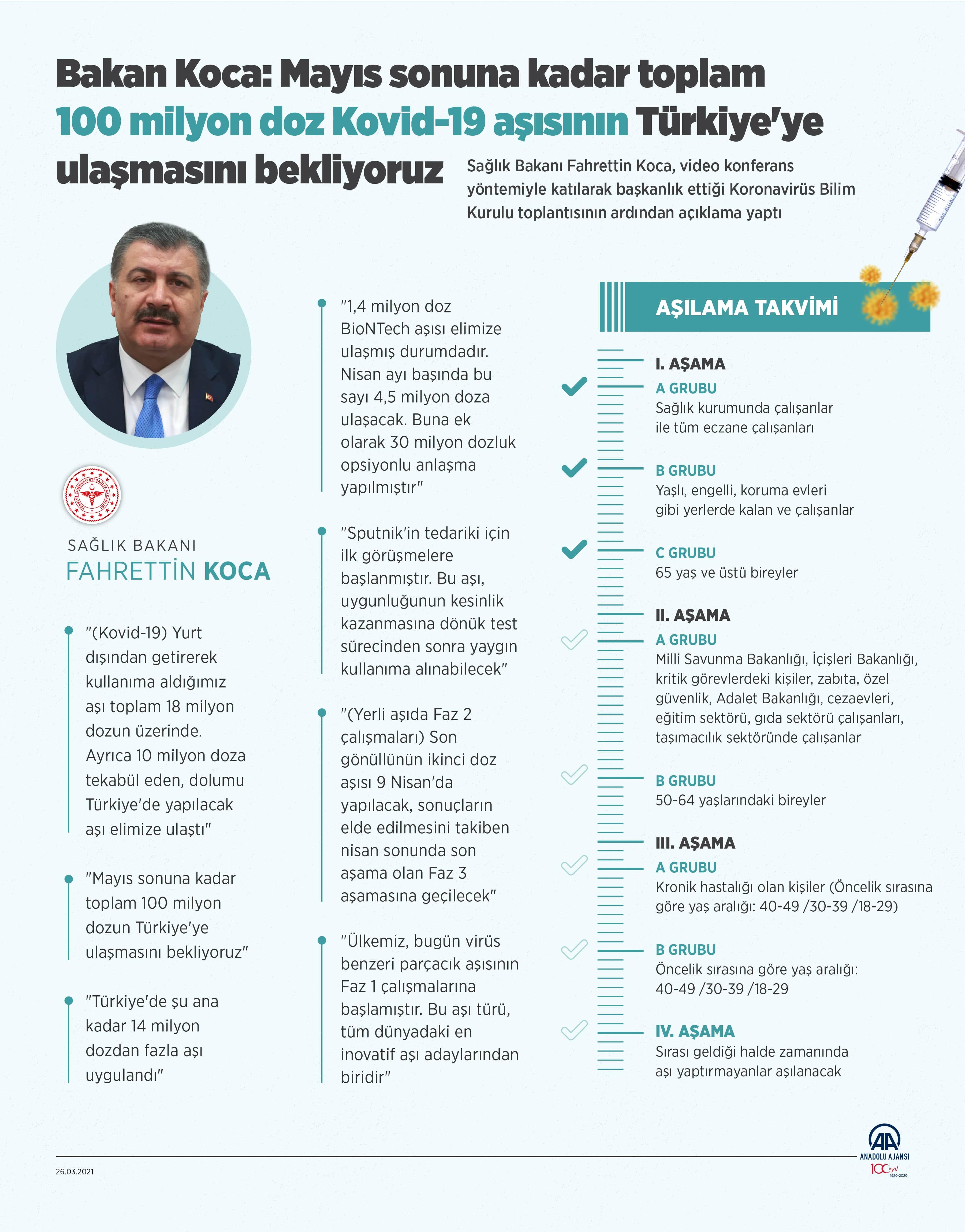 31 Mart 2021 Çarşamba Türkiye Günlük Koronavirüs Tablosu | Bugünkü korona tablosu| Vaka ve ölüm sayısı kaç oldu?