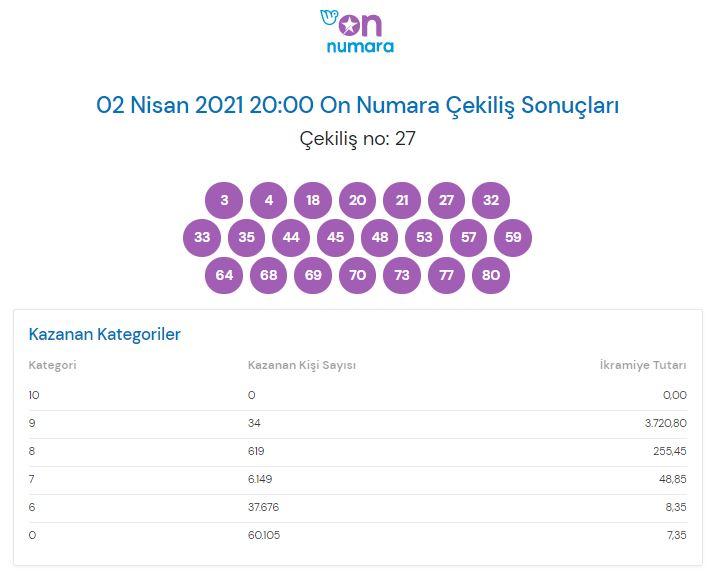 On Numara çekiliş sonuçları 2 Nisan 2021 (MPİ)