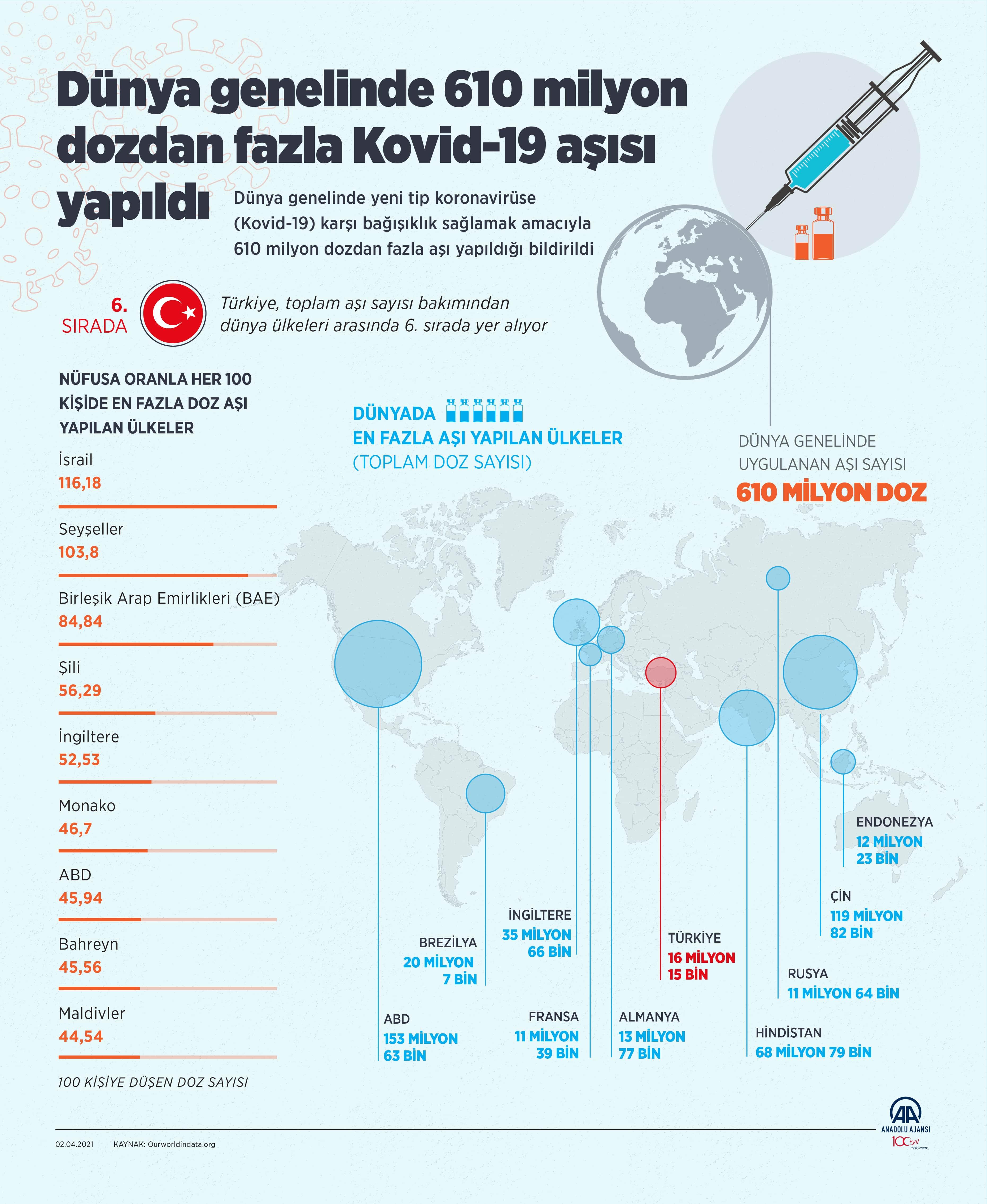 2 Nisan 2021 Cuma Türkiye Günlük Koronavirüs Tablosu | Bugünkü korona tablosu| Vaka ve ölüm sayısı kaç oldu?