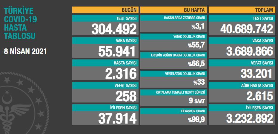 8 Nisan 2021 Perşembe Türkiye Günlük Koronavirüs Tablosu | Bugünkü korona tablosu| Vaka ve ölüm sayısı kaç oldu?