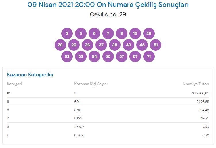 On Numara çekiliş sonuçları 9 Nisan 2021 (MPİ)