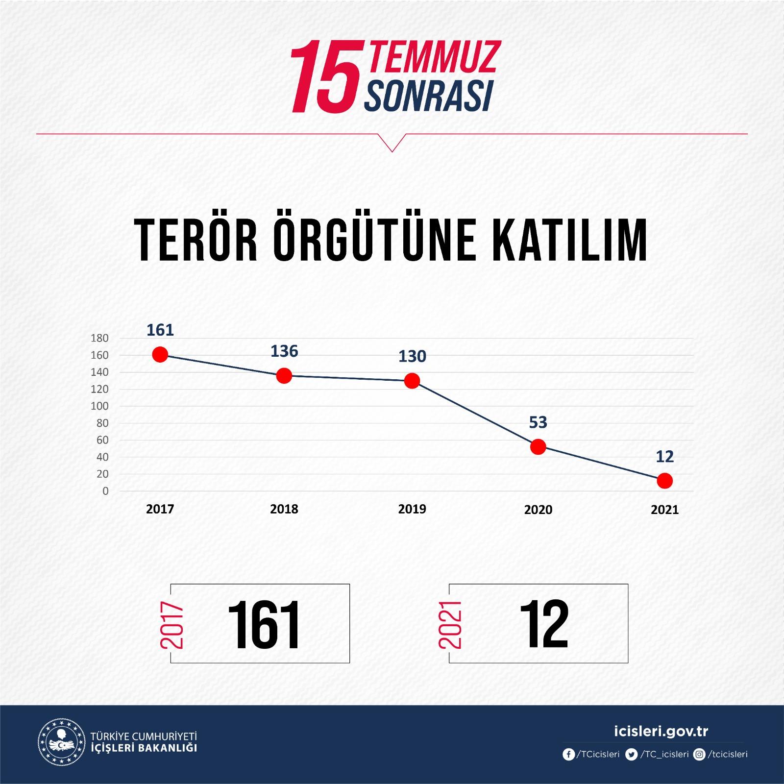 SON DAKİKA Bakan Soylu 462 teröristin etkisiz hale getirildiğini açıkladı