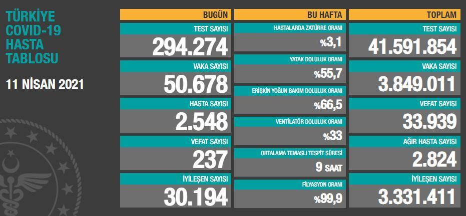 11 Nisan 2021 Pazar Türkiye Günlük Koronavirüs Tablosu | Bugünkü korona tablosu| Vaka ve ölüm sayısı kaç oldu?